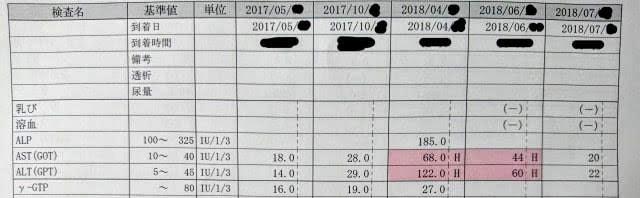 採血データ